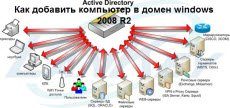 Как добавить компьютер в домен windows 2008 R2