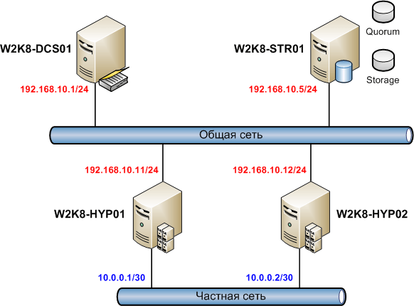 Как из командной строки настроить Hyper-V Server R2 Failover Cluster-1 часть
