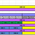 Как оптимизировать работу виртуальной инфраструктуры на базе VMWare vSphere