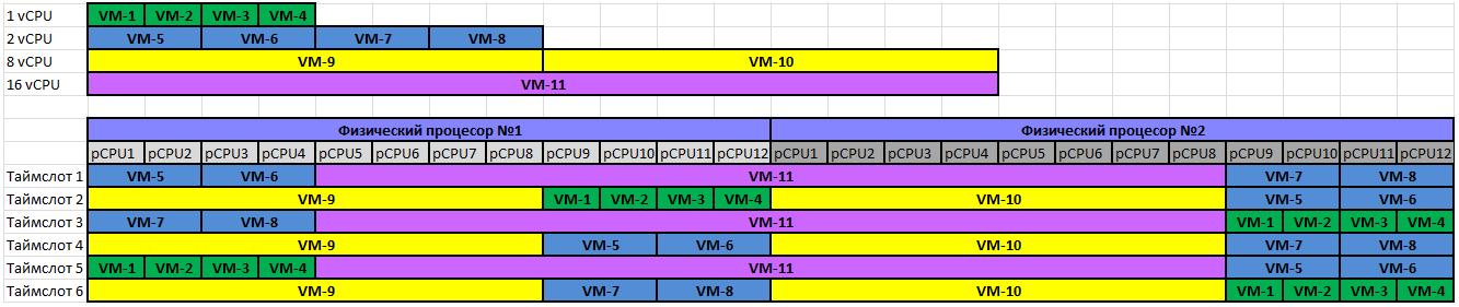 Как оптимизировать работу виртуальной инфраструктуры на базе VMWare vSphere1