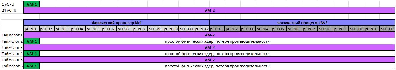 Как оптимизировать работу виртуальной инфраструктуры на базе VMWare vSphere2