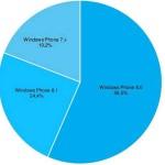 Статистика Windows Phone от AdDuplex за август