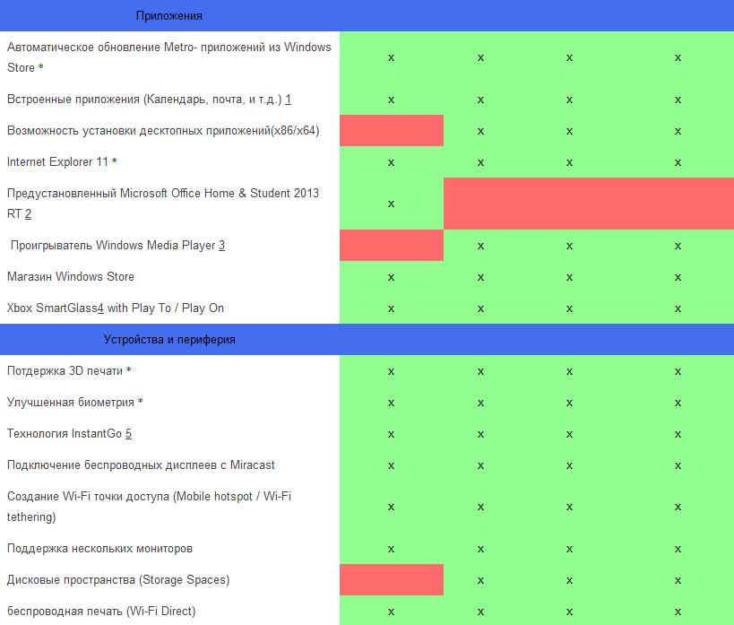 Windows 8.1 сравнение версий-02