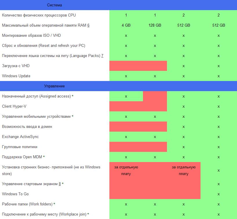 Windows 8.1 сравнение версий-03