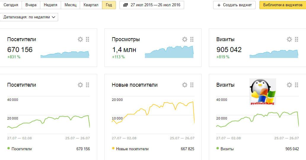 посещаемость блога pyatilistnik.org