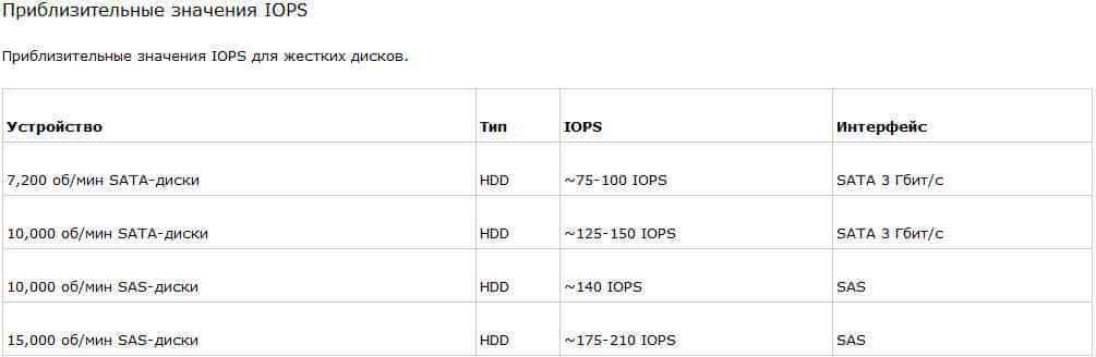 Что же такое IOPS, и как его считать4