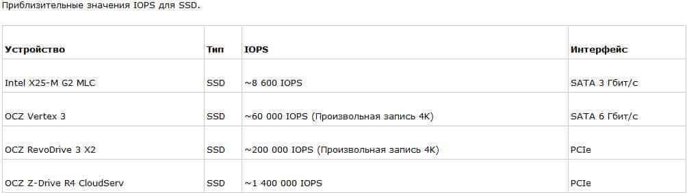 Что же такое IOPS, и как его считать