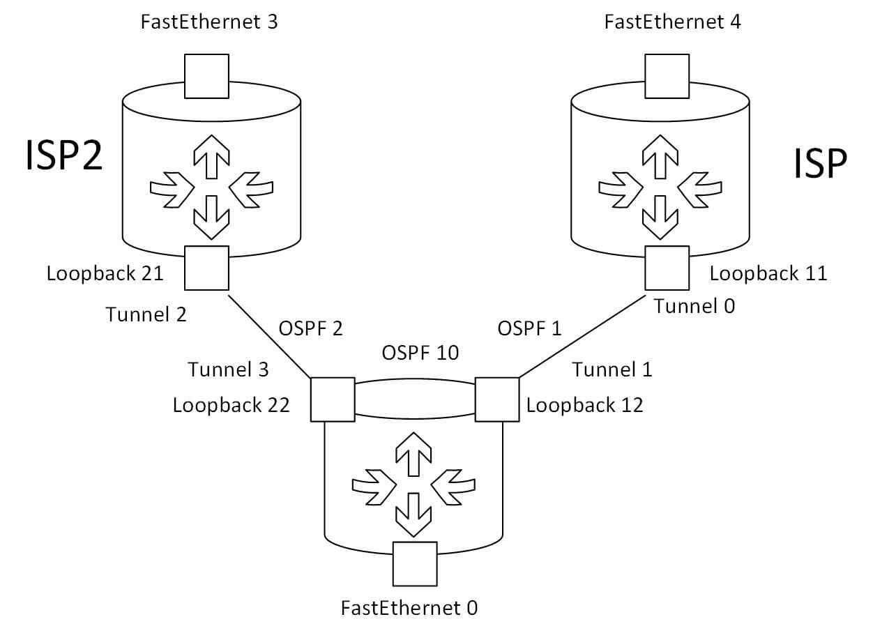 Как сделать резервирование каналов интернет на Cisco 881 — оригинальное решение с vrf