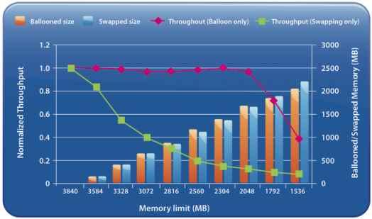Когда включается Memory Ballooning в VMware vSphere-01