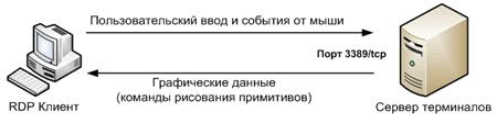 Принцип работы протокола rdp-3
