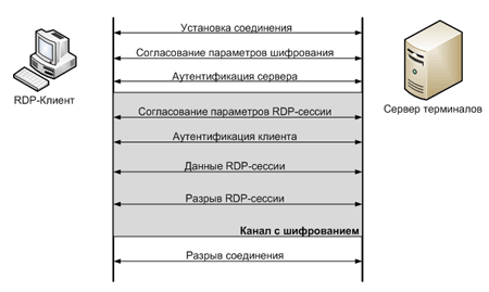 Принцип работы протокола rdp-4