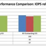 Производительность SMB 3.0 в MS Hyper-V 3.0 Windows server 2012R2