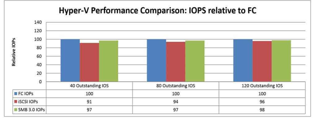 Производительность SMB 3.0 в MS Hyper-V 3.0 Windows server 2012R2-01
