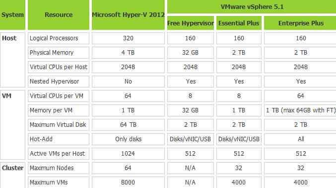 Сравнение VMware vSphere 5.5 Microsoft против Hyper-V 2012 R2 -01