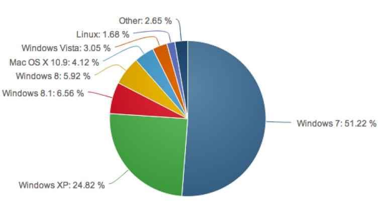 Статистика операционных систем за август 2014 от Net Applications-02