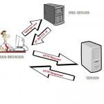 Что такое обратная зона в DNS. Что такое PTR запись.