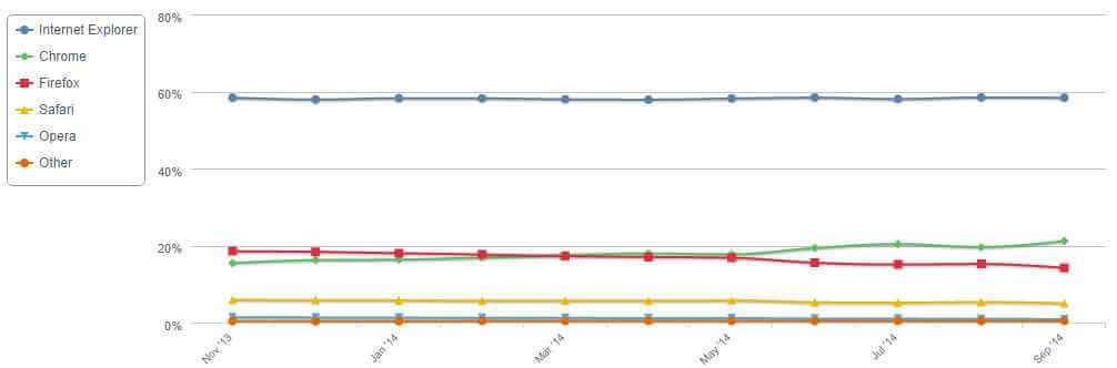 Статистика браузеров от Net Applications за сентябрь 2014-01
