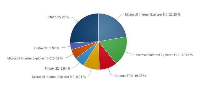 Статистика браузеров от Net Applications за сентябрь 2014-02