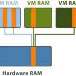 Что такое Transparent Page Sharing на VMware ESX / ESXi и как он влияет на производительность?