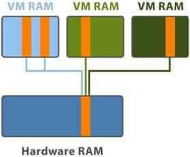 Transparent Page Sharng (TPS) будет отключена по умолчанию в  VMware vSphere 6