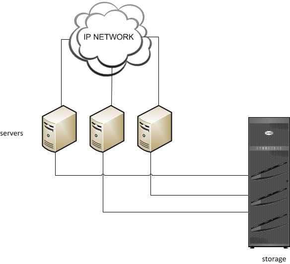 Введение в системы хранения данных-01