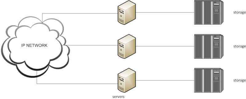Введение в системы хранения данных-02
