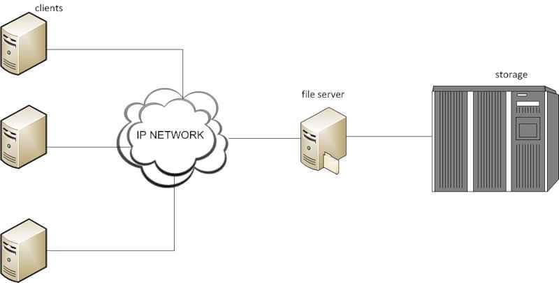 Введение в системы хранения данных-03