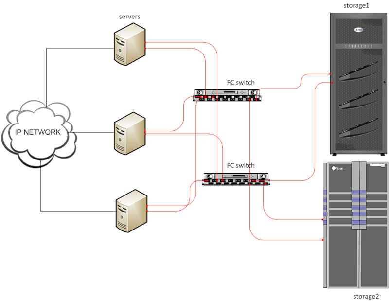 Введение в системы хранения данных-04