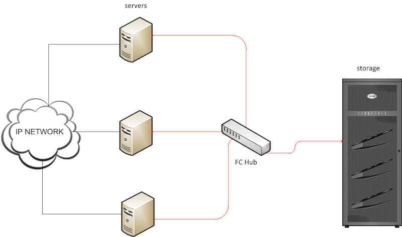 Введение в системы хранения данных-05