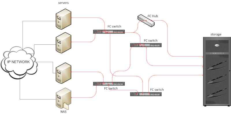 Введение в системы хранения данных-06