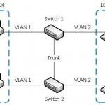 Что такое и как работает VLAN