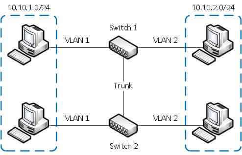 Что такое VLAN-01