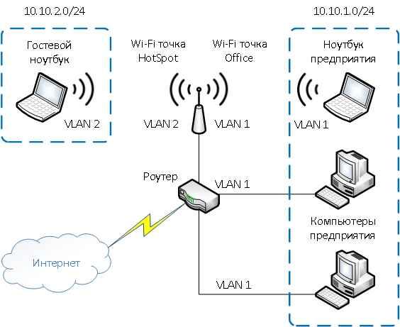 Что такое VLAN-03