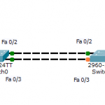Что такое и как настроить протокол STP (Spanning Tree Protocol) в Cisco