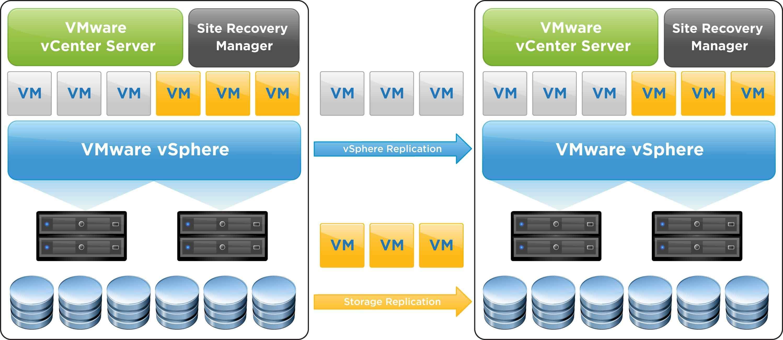 Как организовать катастрофоустойчивую инфраструктура на базе VMware SRM-2 часть-01