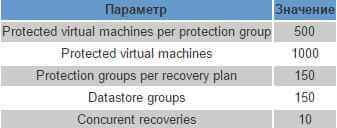 Как организовать катастрофоустойчивую инфраструктура на базе VMware SRM-2 часть-02