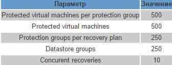 Как организовать катастрофоустойчивую инфраструктура на базе VMware SRM-2 часть-03
