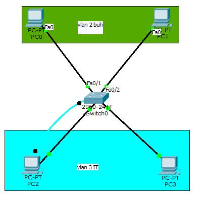 Как создать и настроить vlan в Cisco на примере Cisco 2960+48TC-S-03