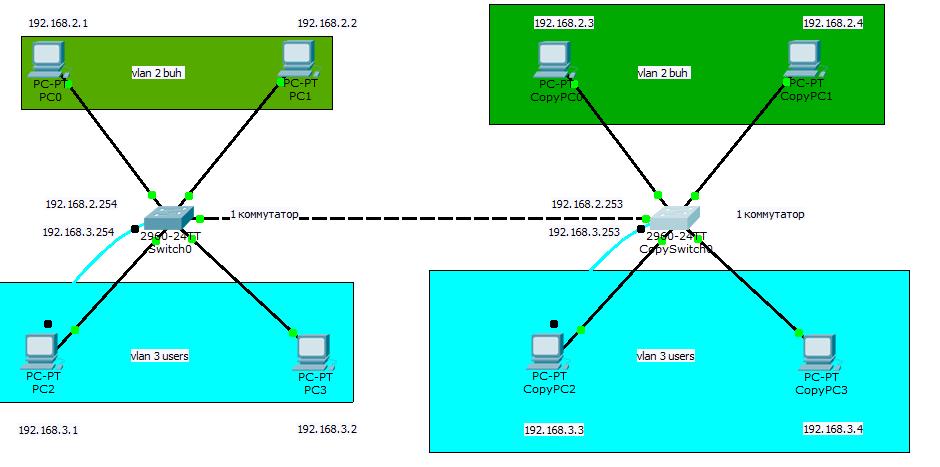 Как создать и настроить vlan в Cisco на примере Cisco 2960+48TC-S20