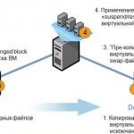 Что такое и как работает Storage VMotion в VMware vSphere