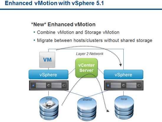 Как включить VMotion В vmware Sphere 5.x и мигрировать vm-07