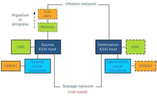 Как включить VMotion В vmware Sphere 5.x и мигрировать vm-09