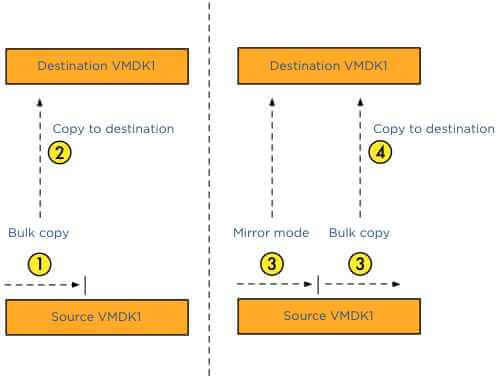 Как включить VMotion В vmware Sphere 5.x и мигрировать vm-11