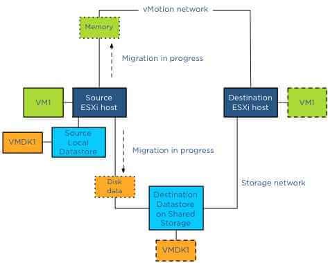 Как включить VMotion В vmware Sphere 5.x и мигрировать vm-12