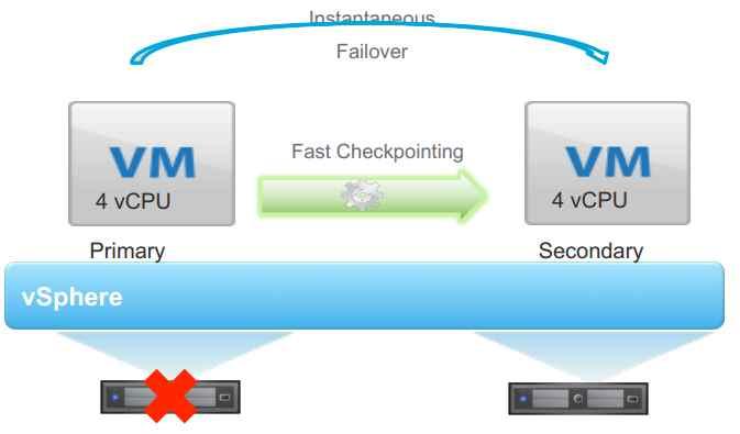 Новые возможности VMware vSphere 6-01
