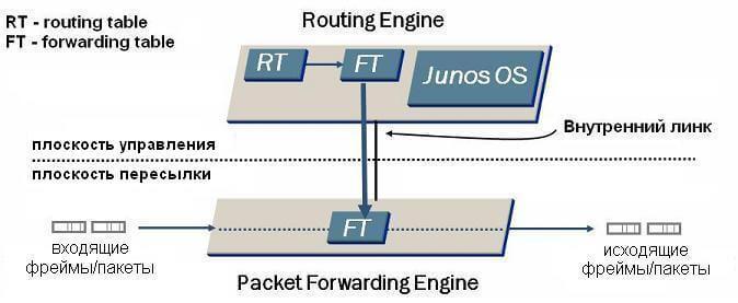 Основы операционной системы JUNOS