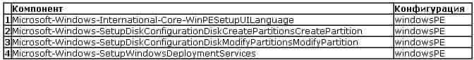 Создаем файл ответов для windows 7-2008R2-06-2