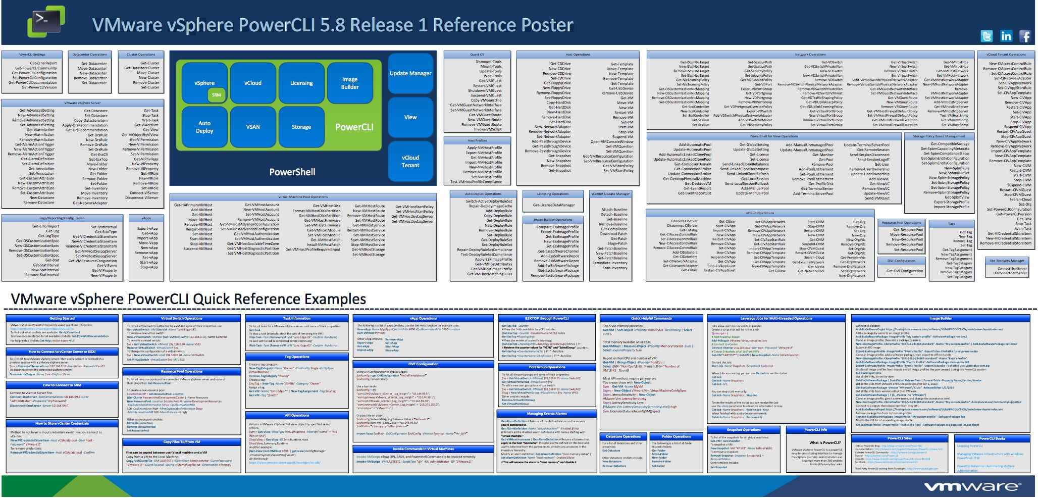 Вышел VMware vSphere PowerCLI 5.8 Release 1 Reference Poster