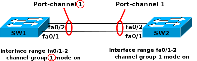 Что такое и как настроить Link Aggregation Control Protocol (LACP) на примере Cisco-03