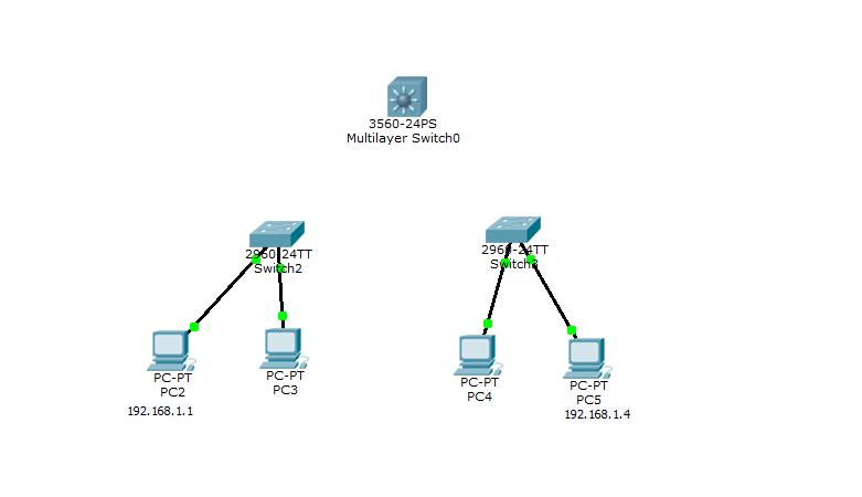 Что такое и как настроить Link Aggregation Control Protocol (LACP) на примере Cisco-09